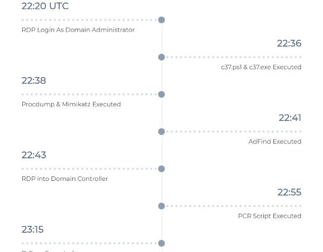 NetWalker Ransomware in 1 Hour