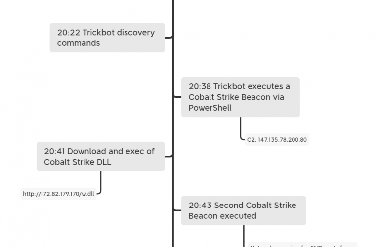 Trickbot Brief: Creds and Beacons