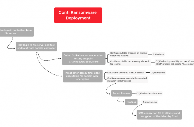BazarLoader to Conti Ransomware in 32 Hours